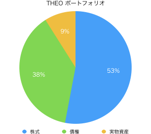 THEO(テオ)の運用ポートフォリオ割合