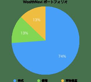 WealthNavi(ウェルスナビ)の運用ポートフォリオ割合