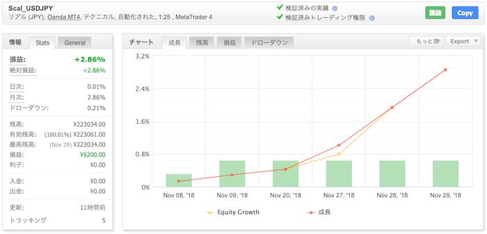 Scal_USDJPYの運用成績(2018年11月)