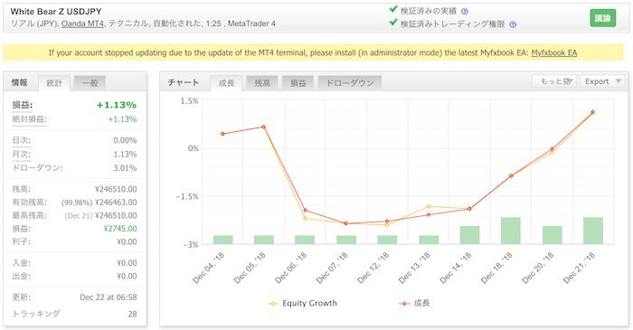 White Bear Z USDJPYの運用成績(2018年12月)