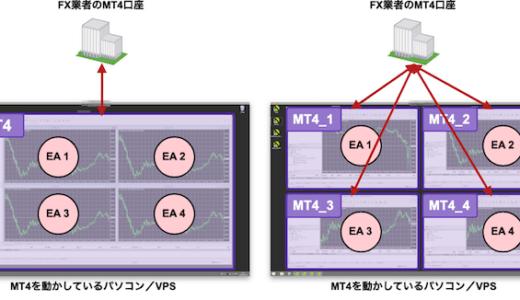MT4で複数EAを同時稼働させる方法と注意点