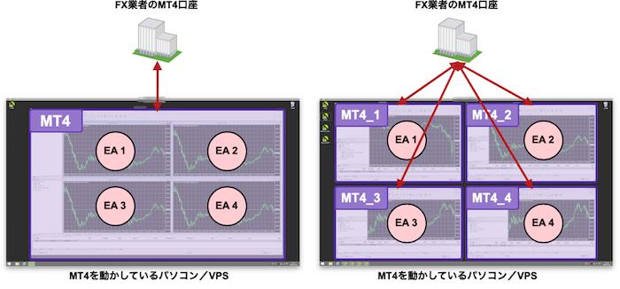 複数EAを同時稼働させるMT4構成