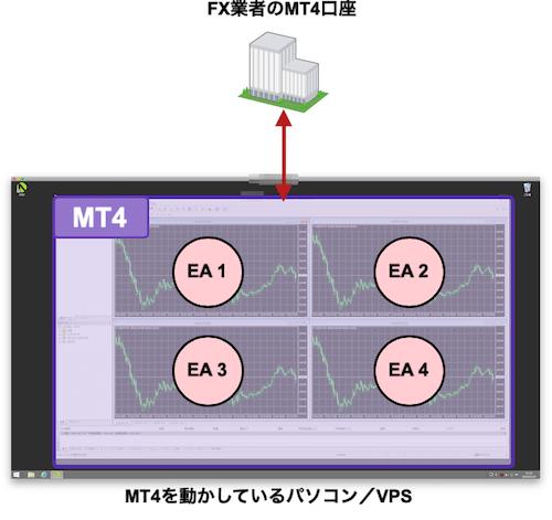 1つのMT4に複数EAをセットする構成