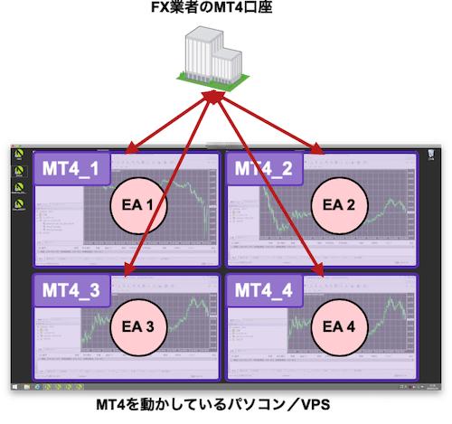 EA毎にMT4を分ける構成