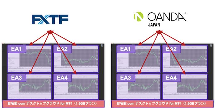 FXTFとOANDAのMT4 EA並行稼働構成図