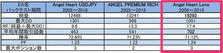 MT4 EA Angel Heartシリーズのパフォーマンス比較