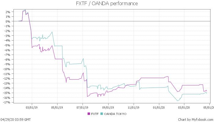 FXTF・OANDAの運用実績の比較