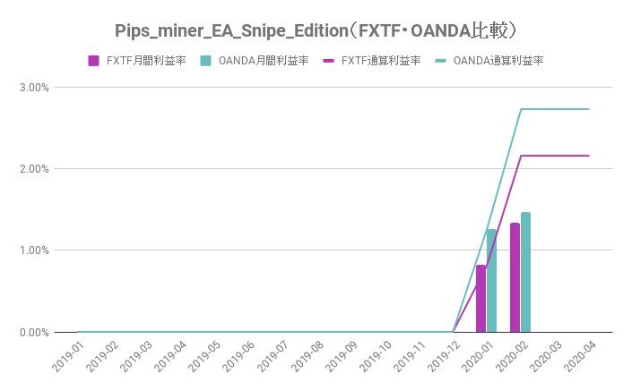 FXTF・OANDAのパフォーマンス比較(Pips_miner_EA_Snipe_Edition)