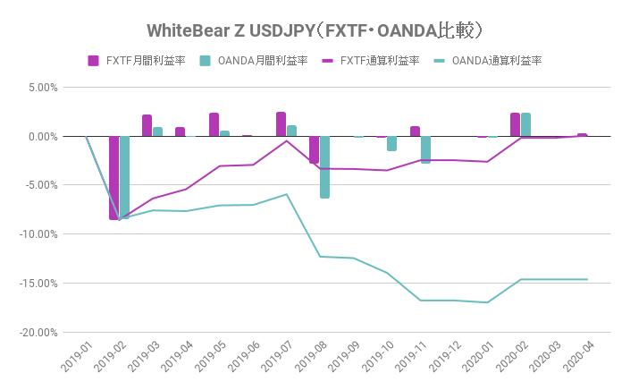 FXTF・OANDAのパフォーマンス比較(White Bear Z USDJPY)