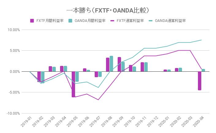 FXTF・OANDAのパフォーマンス比較(一本勝ち)