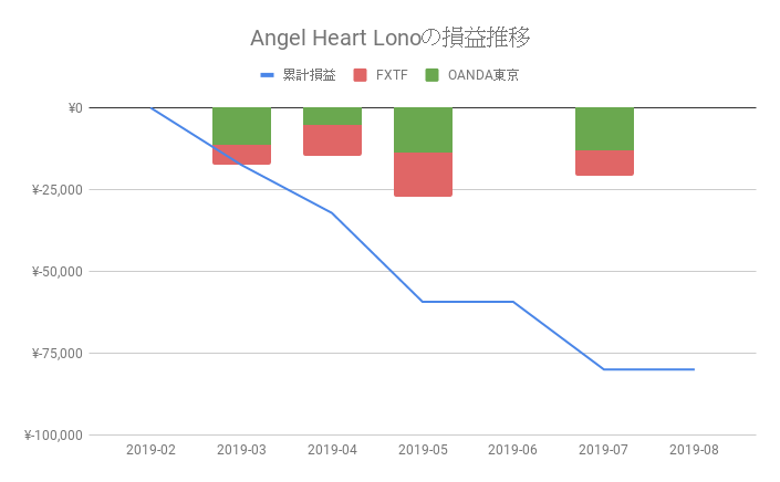 MT4 EA「Angel Heart Lono」の運用成績