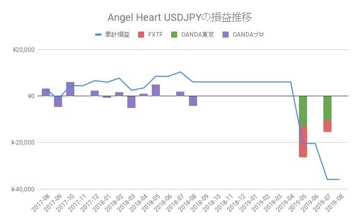 MT4 EA「Angel Heart USDJPY」の運用成績