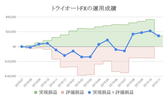トライオートFX「コアレンジャー_豪ドル/NZドル」の運用成績