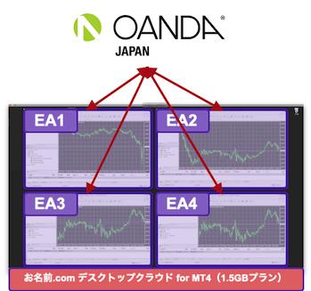 OANDAでのMT4 EA運用構成図