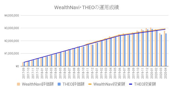 ロボアドバイザー(WealthNavi、THEO)の運用成績比較
