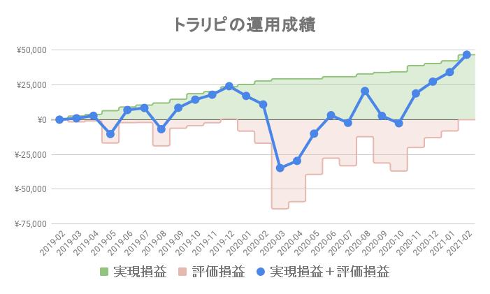 トラリピの運用成績(カナダドル/円)